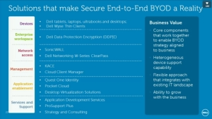 Dell Software BYOD Reality