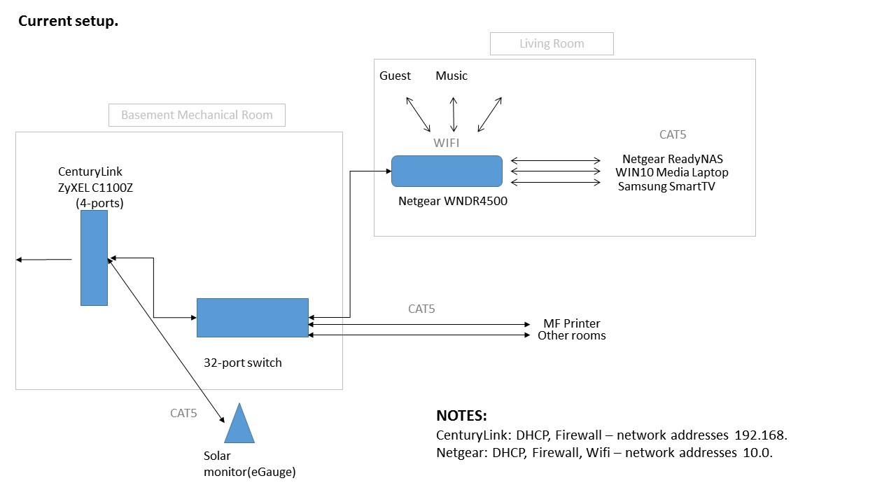 Home networking configuration, and network guide - NETGEAR Communities